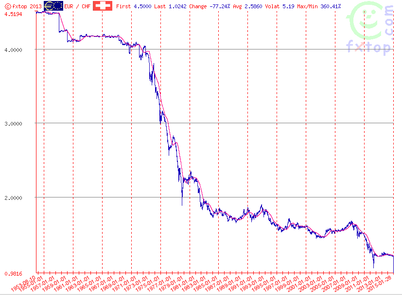 Din 1952 pana in 2015 francul elvetian aavut o tendinta de apreciere constanta fata de moneda unica europeana