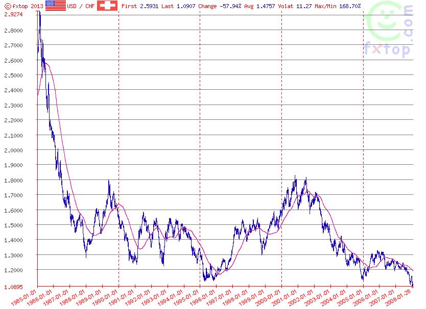 Istoricul cursului USD/CHF dn 1985 pana in 2008: francul s-a apreciat substantial dupa criza financiara americana a anilor 80