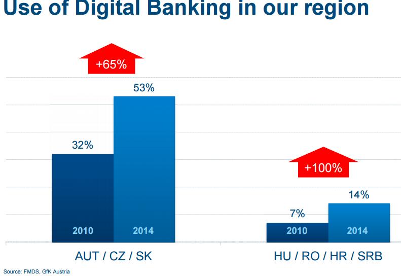 Studiul prezentat de Erste Bank arata o crestere accelerata a utilizatorilor de online banking.