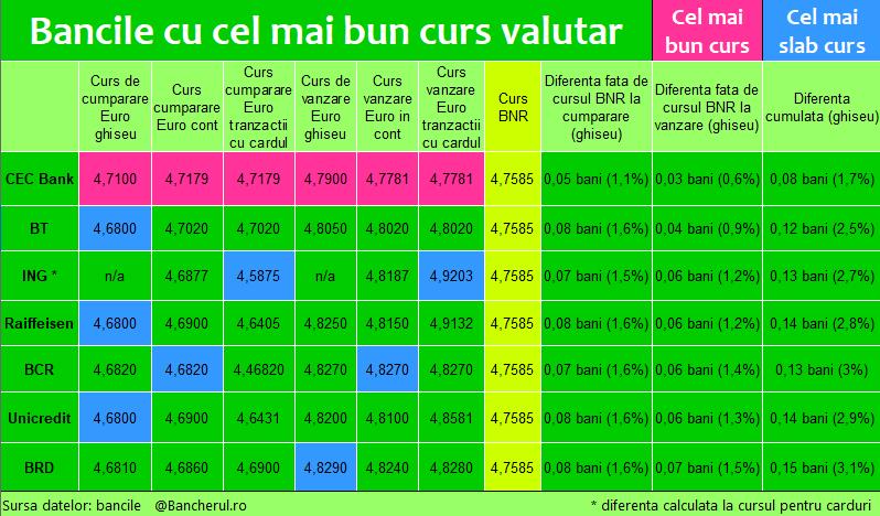 tarife valutare schimb comercial valutar câștigurile frolov pe internet