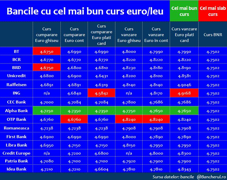 tarife valutare schimb comercial valutar