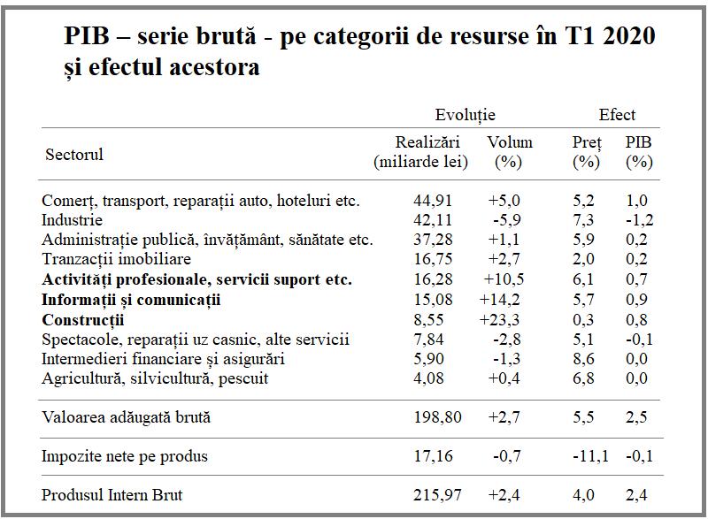 PIB - serie brută pe categorii de resurse în T1 2020 și efectul acestora