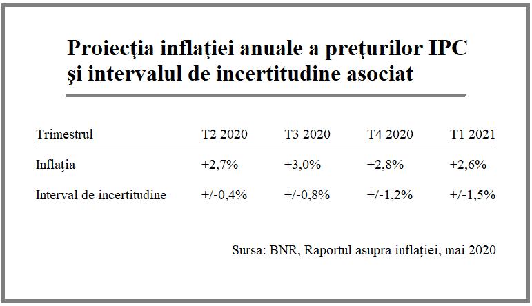 Proiecţia inflaţiei anuale a preţurilor IPC şi intervalul de incertitudine asociat