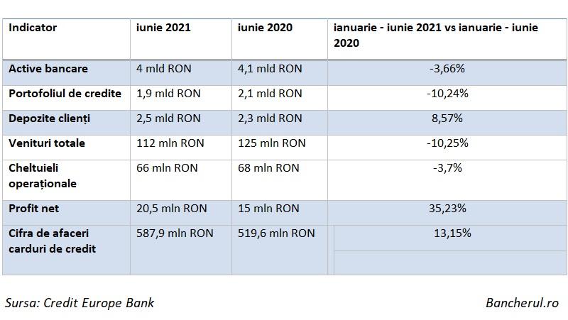 Indicatorii financiari ai Credit Europe Bank